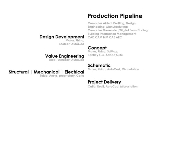 Software within a pipeline